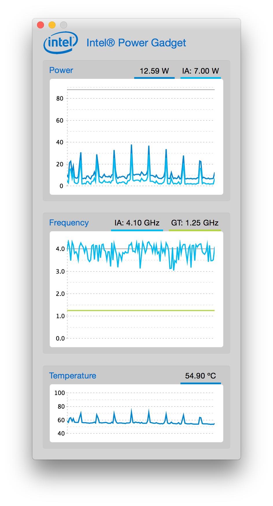 Télécharger Intel Power Gadget pour Mac